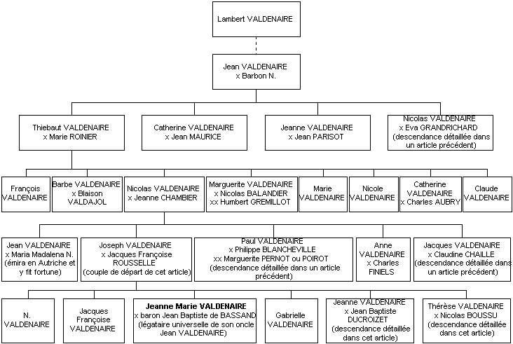 Pages Genealogiques De Stephane Louis Genealogie De La Famille